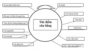 the diem can bang BSC-2
